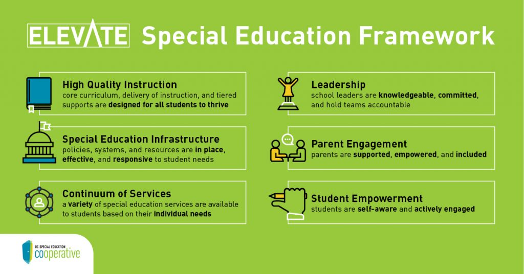 Elevate Special Education Framework: High quality instruction; Special Education Infrastructure; Continuum of services; Leadership; parent engagement; student empowerment